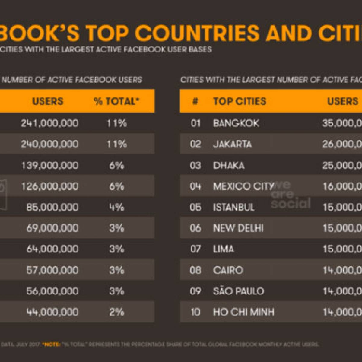India overtakes USA to become number 1 on Facebook: Report