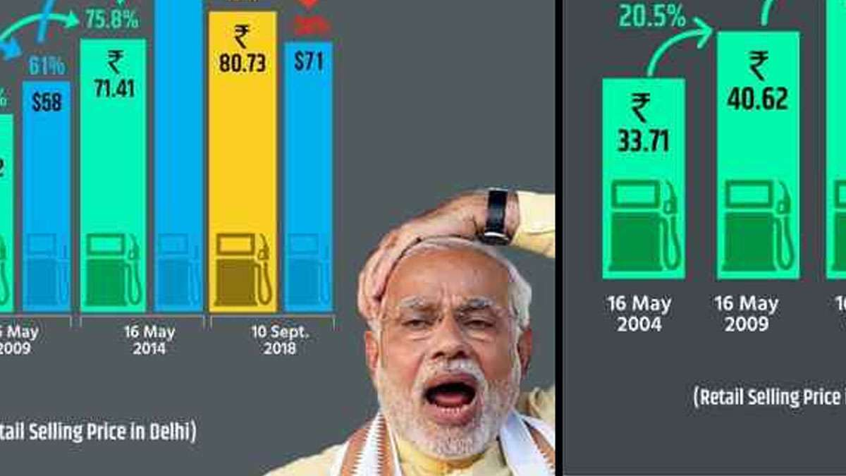 BJP vs Congress fuel price war: Social media trolls saffron party